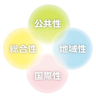 商工会議所は4つの個性から成り立っています。公共性・総合性・地域性・国際性