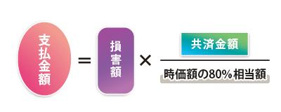 住宅物件の計算式